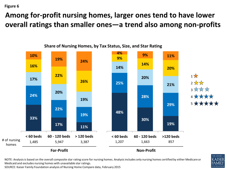 Figure 6: Among for-profit nursing homes, larger ones tend to have lower overall ratings than smaller ones—a trend also among non-profits