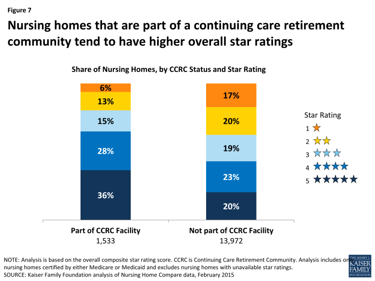 Figure 7: Nursing homes that are part of a continuing care retirement community tend to have higher overall star ratings