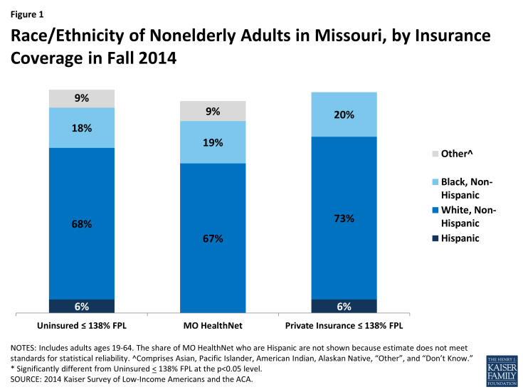 Figure 1: Race/Ethnicity of Nonelderly Adults in Missouri, by Insurance Coverage in Fall 2014