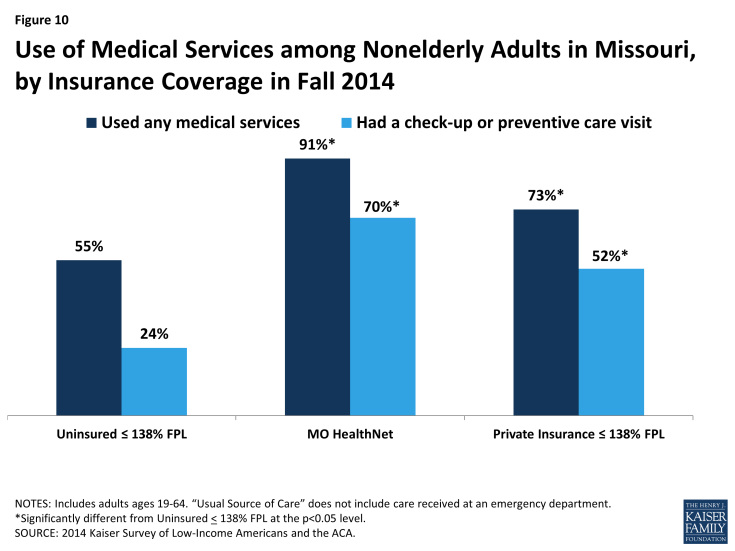 Figure 10: Use of Medical Services among Nonelderly Adults in Missouri, by Insurance Coverage in Fall 2014