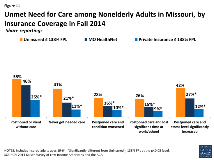 Figure 11: Unmet Need for Care among Nonelderly Adults in Missouri, by Insurance Coverage in Fall 2014