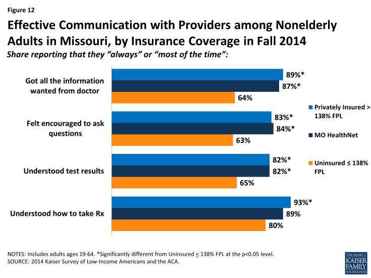 Figure 12: Effective Communication with Providers among Nonelderly Adults in Missouri, by Insurance Coverage in Fall 2014