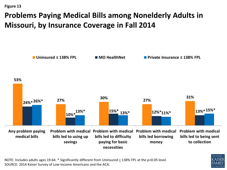 Figure 13: Problems Paying Medical Bills among Nonelderly Adults in Missouri, by Insurance Coverage in Fall 2014