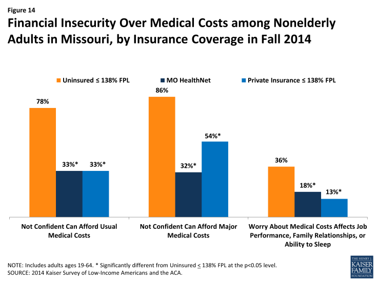 Figure 14: Financial Insecurity Over Medical Costs among Nonelderly Adults in Missouri, by Insurance Coverage in Fall 2014