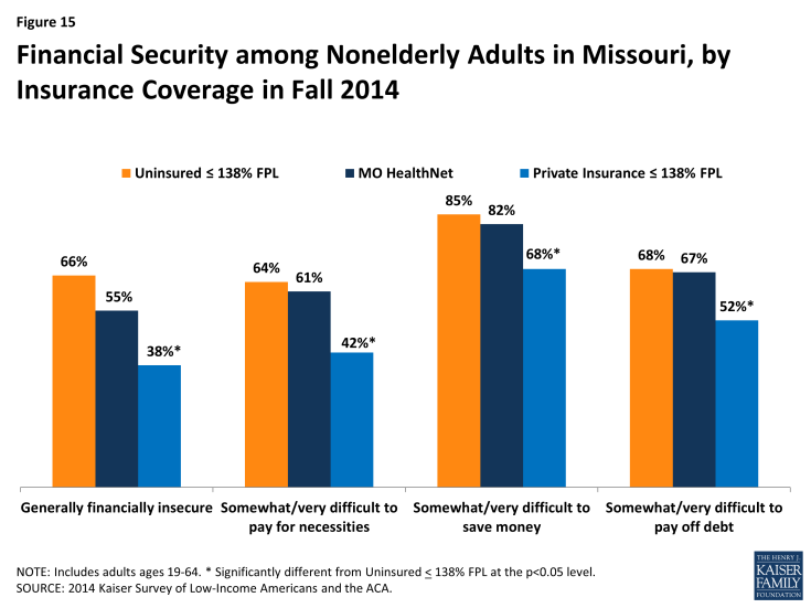 Figure 15: Financial Security among Nonelderly Adults in Missouri, by Insurance Coverage in Fall 2014