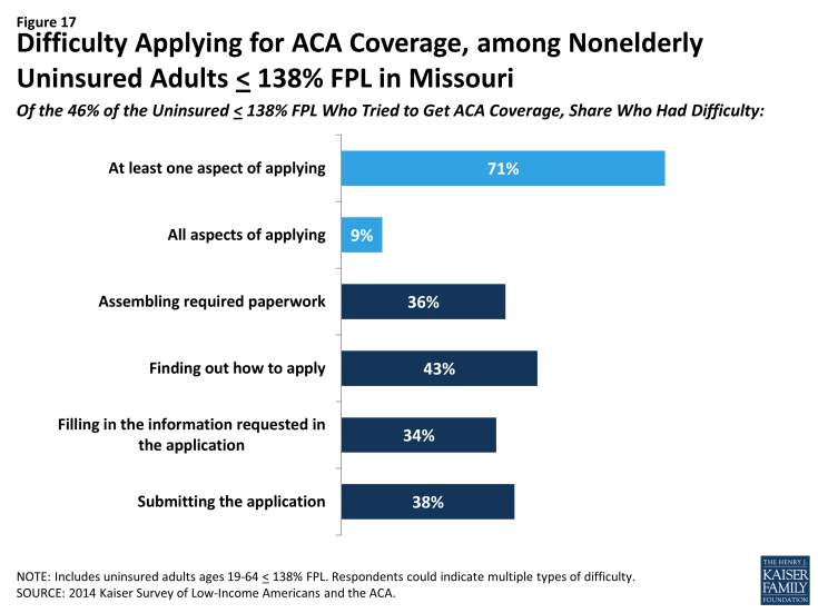 Figure 17: Difficulty Applying for ACA Coverage, among Nonelderly Uninsured Adults < 138% FPL in Missouri