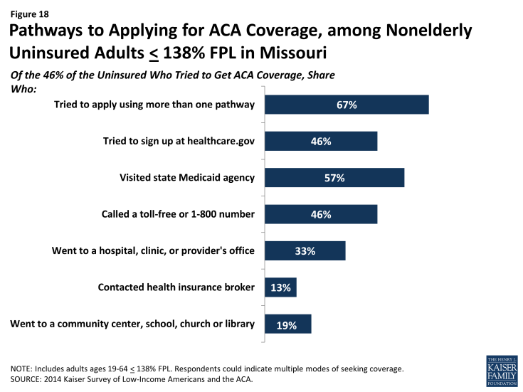 Figure 18: Pathways to Applying for ACA Coverage, among Nonelderly Uninsured Adults < 138% FPL in Missouri