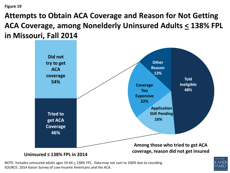 Figure 19: Attempts to Obtain ACA Coverage and Reason for Not Getting ACA Coverage, among Nonelderly Uninsured Adults < 138% FPL in Missouri, Fall 2014