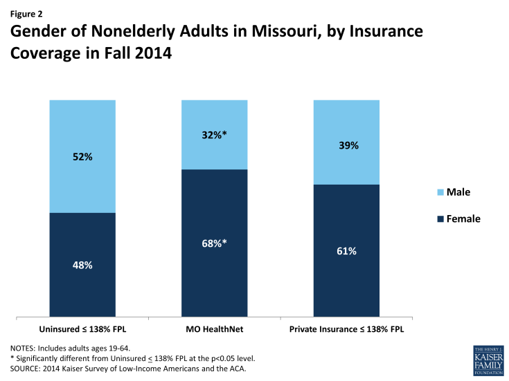 Figure 2: Gender of Nonelderly Adults in Missouri, by Insurance Coverage in Fall 2014