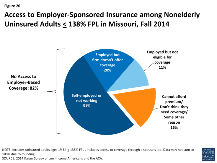 Figure 20: Access to Employer-Sponsored Insurance among Nonelderly Uninsured Adults < 138% FPL in Missouri, Fall 2014