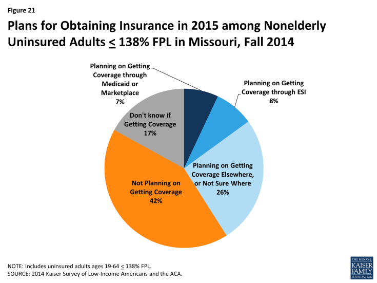 Figure 21: Plans for Obtaining Insurance in 2015 among Nonelderly Uninsured Adults < 138% FPL in Missouri, Fall 2014