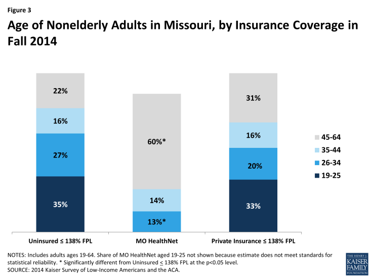 Figure 3: Age of Nonelderly Adults in Missouri, by Insurance Coverage in Fall 2014