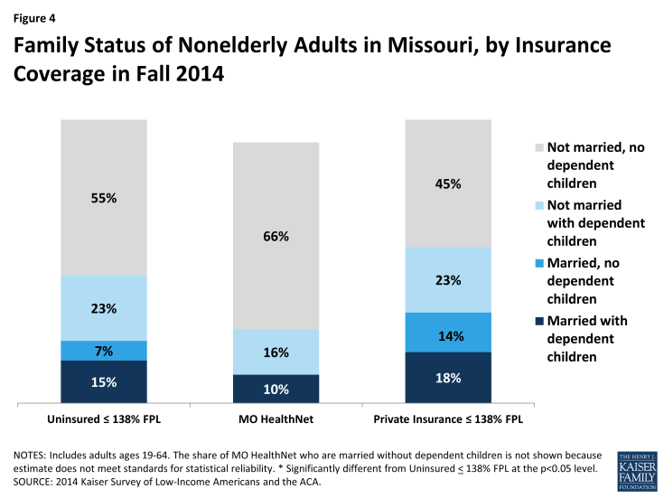 Figure 4: Family Status of Nonelderly Adults in Missouri, by Insurance Coverage in Fall 2014