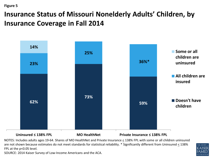 Figure 5: Insurance Status of Missouri Nonelderly Adults' Children, by Insurance Coverage in Fall 2014