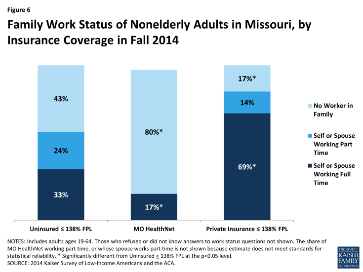 Figure 6: Family Work Status of Nonelderly Adults in Missouri, by Insurance Coverage in Fall 2014