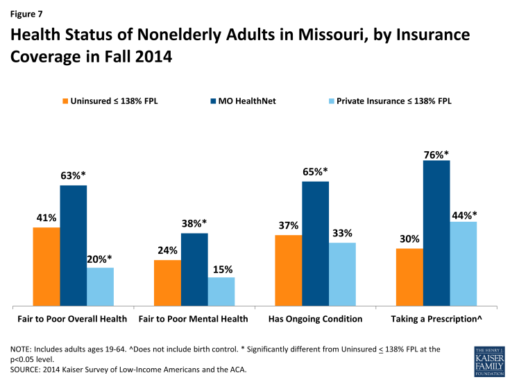 Figure 7: Health Status of Nonelderly Adults in Missouri, by Insurance Coverage in Fall 2014