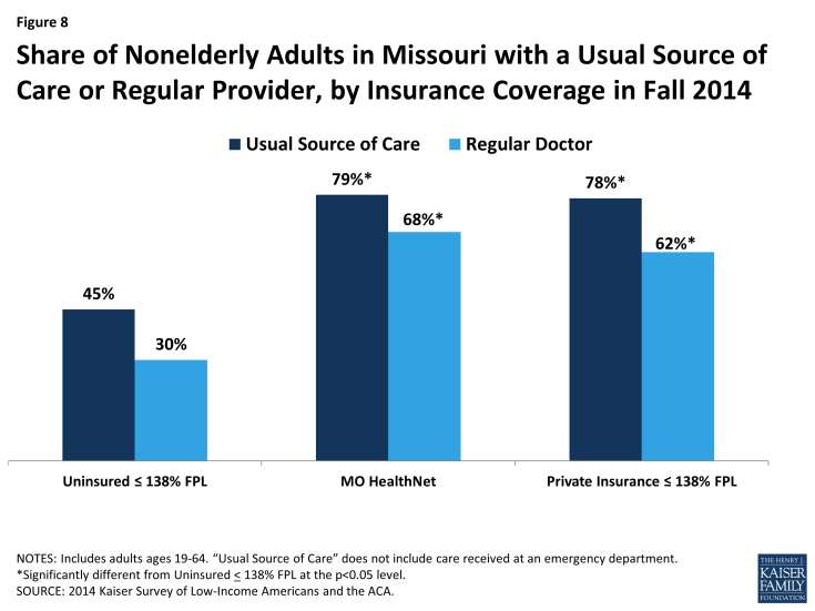 Figure 8: Share of Nonelderly Adults in Missouri with a Usual Source of Care or Regular Provider, by Insurance Coverage in Fall 2014