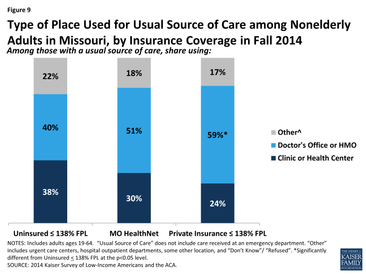 Figure 9: Type of Place Used for Usual Source of Care among Nonelderly Adults in Missouri, by Insurance Coverage in Fall 2014