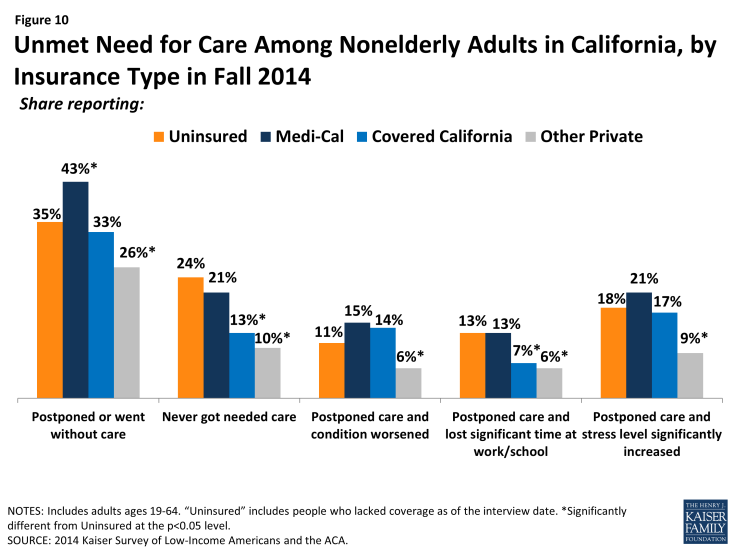 Figure 10: Unmet Need for Care Among Nonelderly Adults in California, by Insurance Type in Fall 2014