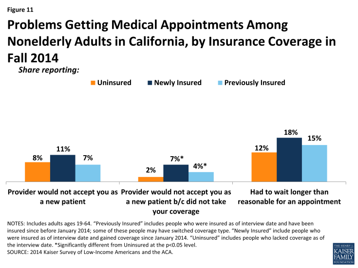 Figure 11: Problems Getting Medical Appointments Among Nonelderly Adults in California, by Insurance Coverage in Fall 2014