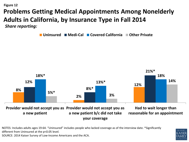 Figure 12: Problems Getting Medical Appointments Among Nonelderly Adults in California, by Insurance Type in Fall 2014