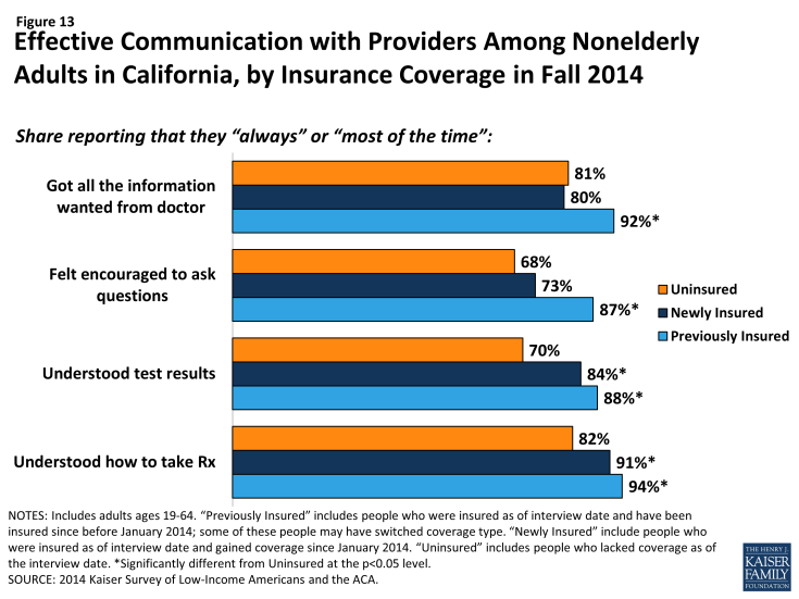 Figure 13: Effective Communication with Providers Among Nonelderly Adults in California, by Insurance Coverage in Fall 2014