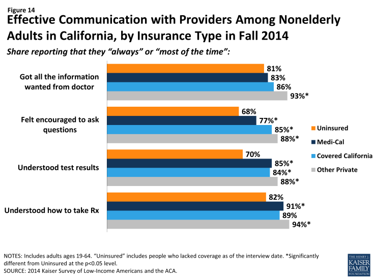 Figure 14: Effective Communication with Providers Among Nonelderly Adults in California, by Insurance Type in Fall 2014