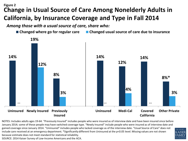 Figure 2: Change in Usual Source of Care Among Nonelderly Adults in California, by Insurance Coverage and Type in Fall 2014