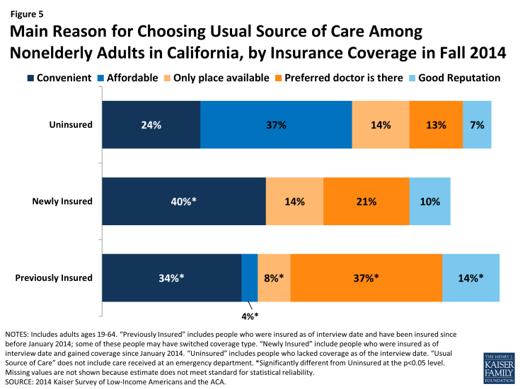 Figure 5: Main Reason for Choosing Usual Source of Care Among Nonelderly Adults in California, by Insurance Coverage in Fall 2014