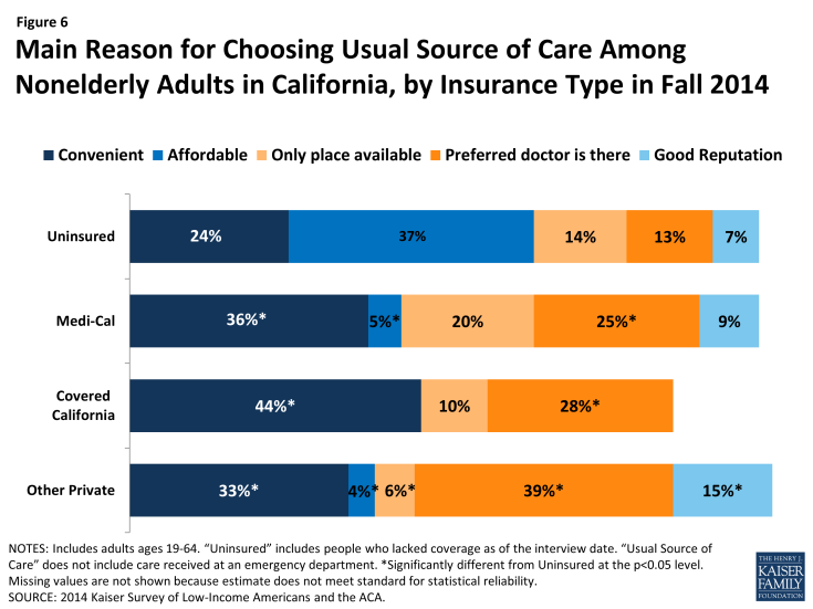 Figure 6: Main Reason for Choosing Usual Source of Care Among Nonelderly Adults in California, by Insurance Type in Fall 2014