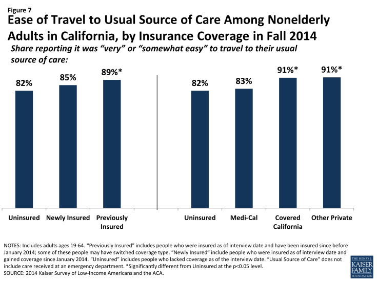 Figure 7: Ease of Travel to Usual Source of Care Among Nonelderly Adults in California, by Insurance Coverage in Fall 2014