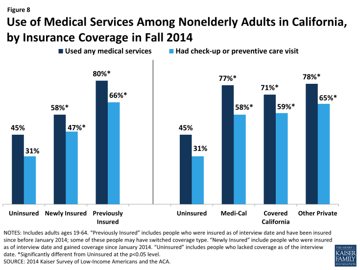Figure 8: Use of Medical Services Among Nonelderly Adults in California, by Insurance Coverage in Fall 2014