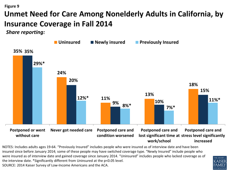 Figure 9: Unmet Need for Care Among Nonelderly Adults in California, by Insurance Coverage in Fall 2014