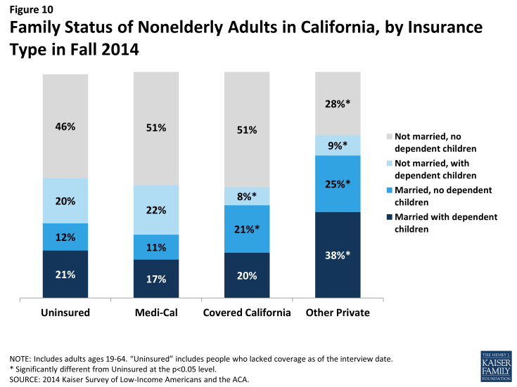 Figure 10: Family Status of Nonelderly Adults in California, by Insurance Type in Fall 2014