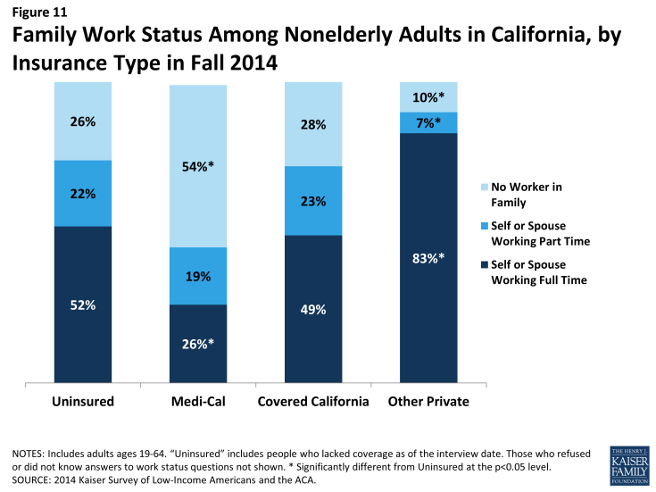 Figure 11: Family Work Status Among Nonelderly Adults in California, by Insurance Type in Fall 2014