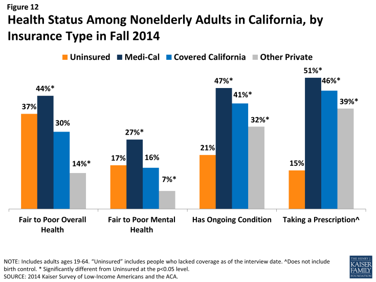 Figure 12: Health Status Among Nonelderly Adults in California, by Insurance Type in Fall 2014