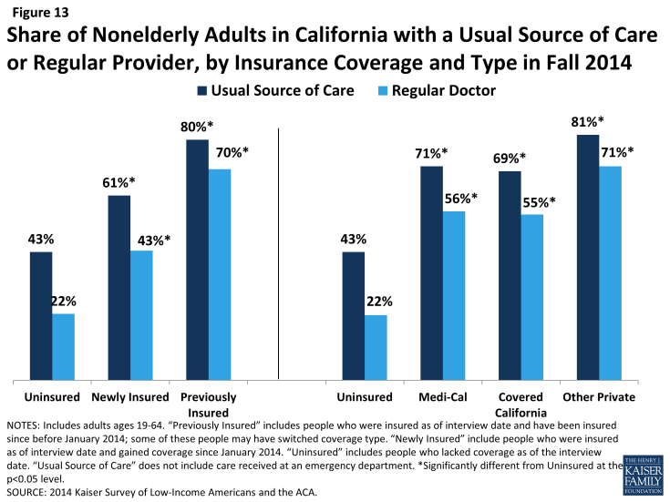 Figure 13: Share of Nonelderly Adults in California with a Usual Source of Care or Regular Provider, by Insurance Coverage and Type in Fall 2014