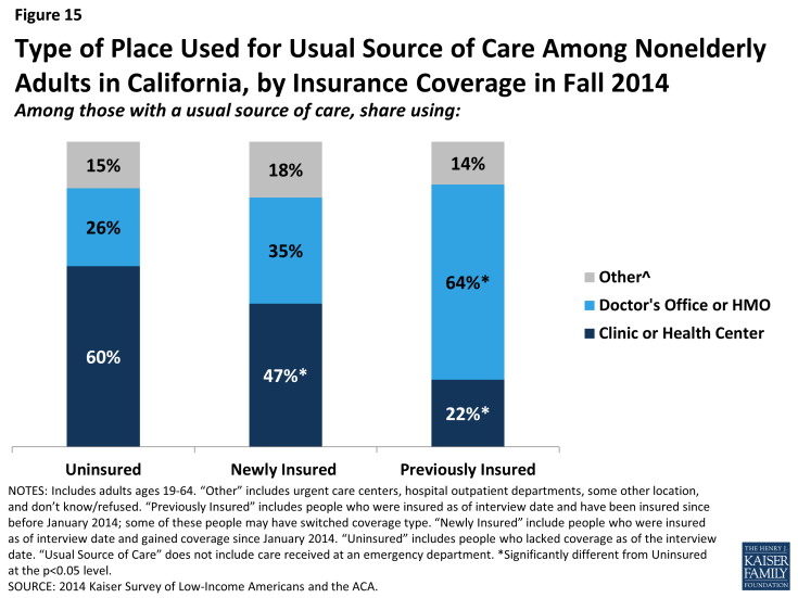 Figure 15: Type of Place Used for Usual Source of Care Among Nonelderly Adults in California, by Insurance Coverage in Fall 2014