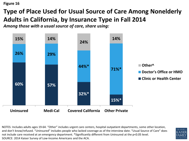 Figure 16: Type of Place Used for Usual Source of Care Among Nonelderly Adults in California, by Insurance Type in Fall 2014