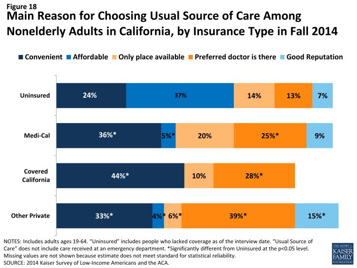 Figure 18: Main Reason for Choosing Usual Source of Care Among Nonelderly Adults in California, by Insurance Type in Fall 2014