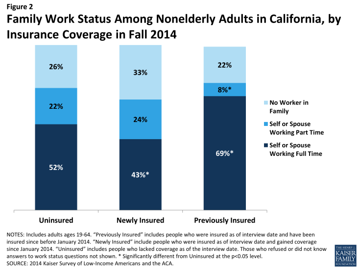 Figure 2: Family Work Status Among Nonelderly Adults in California, by Insurance Coverage in Fall 2014