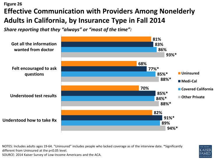 Figure 26: Effective Communication with Providers Among Nonelderly Adults in California, by Insurance Type in Fall 2014