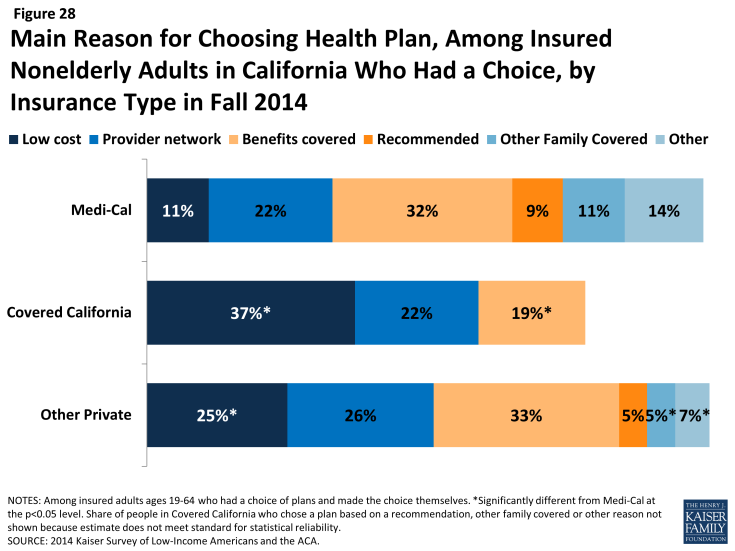 Figure 28: Main Reason for Choosing Health Plan, Among Insured Nonelderly Adults in California Who Had a Choice, by Insurance Type in Fall 2014
