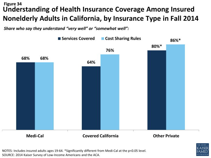 Figure 34: Understanding of Health Insurance Coverage Among Insured Nonelderly Adults in California, by Insurance Type in Fall 2014