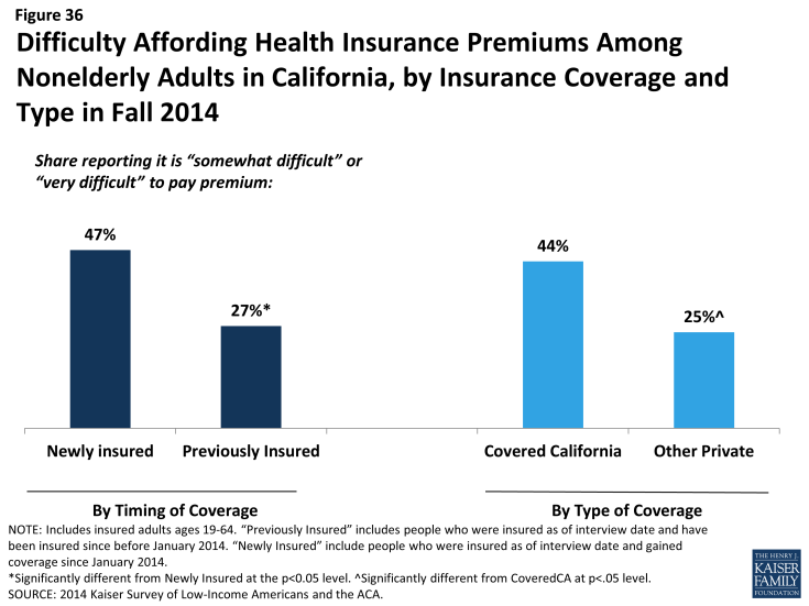 Coverage Expansions And The Remaining Uninsured How Does