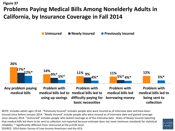 Figure 37: Problems Paying Medical Bills Among Nonelderly Adults in California, by Insurance Coverage in Fall 2014