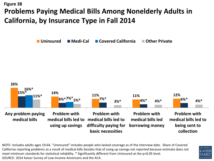 Figure 38: Problems Paying Medical Bills Among Nonelderly Adults in California, by Insurance Type in Fall 2014