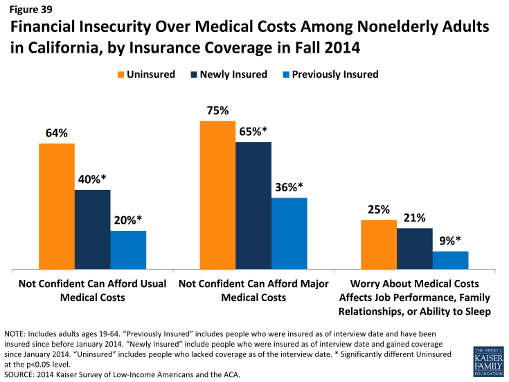 Figure 39: Financial Insecurity Over Medical Costs Among Nonelderly Adults in California, by Insurance Coverage in Fall 2014