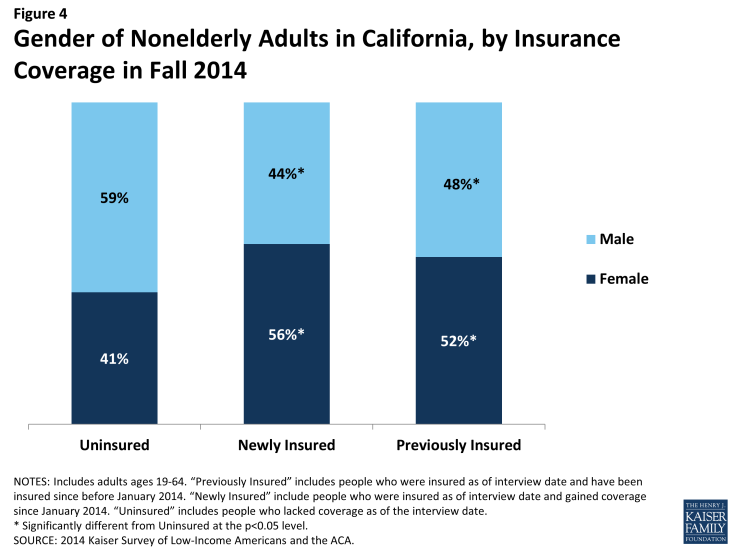 Figure 4: Gender of Nonelderly Adults in California, by Insurance Coverage in Fall 2014