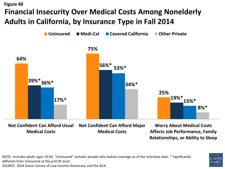 Figure 40: Financial Insecurity Over Medical Costs Among Nonelderly Adults in California, by Insurance Type in Fall 2014